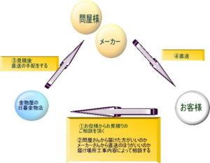 稲垣商事の金属屋根材の販売方法